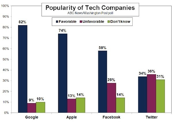 Google popularity chart